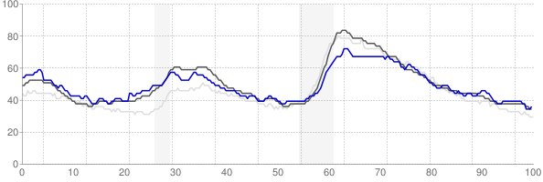 Bremerton, Washington monthly unemployment rate chart